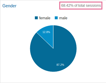 Screenshot of a gender pie chart, showing that it represents 68% of all site visits.
