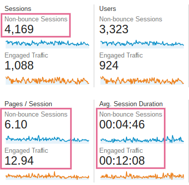 A screenshot of the Audience Overview metrics