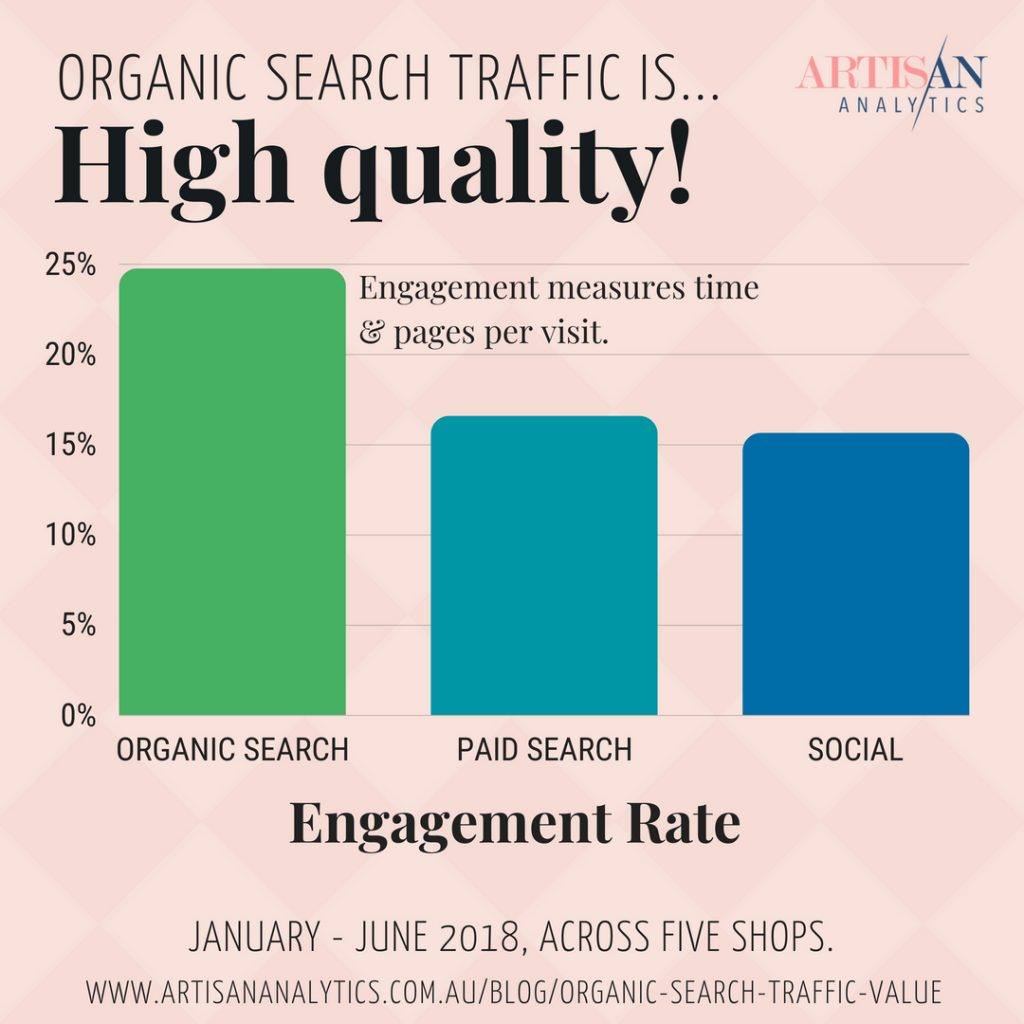 Graph showing average engagement rate across 5 shops. Organic search (24%), Paid Search (16%), Social (15%).