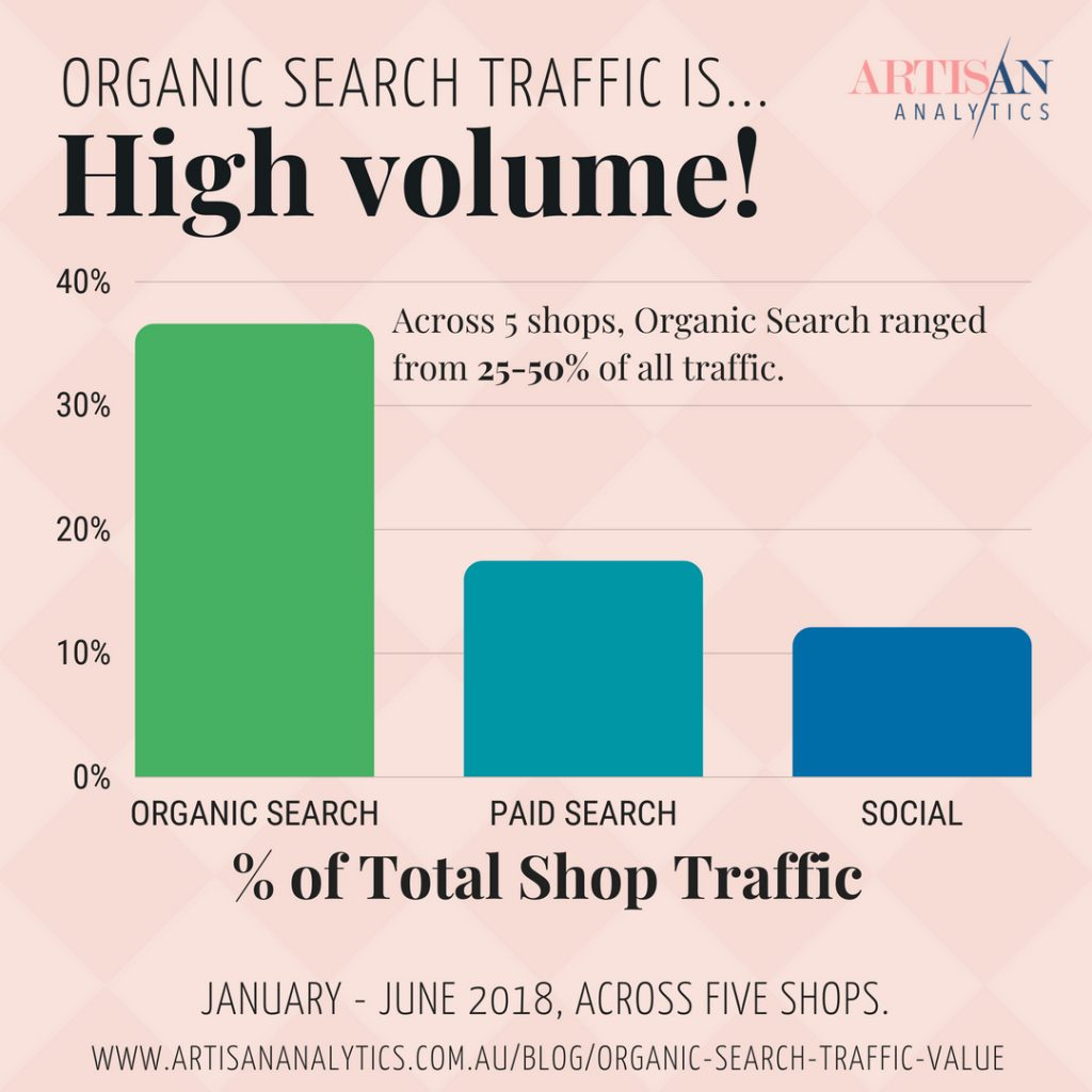 Graph of the percent of total traffic across 5 shops in 2018. Organic Search (36%), Paid Search (17%), Social (12%).