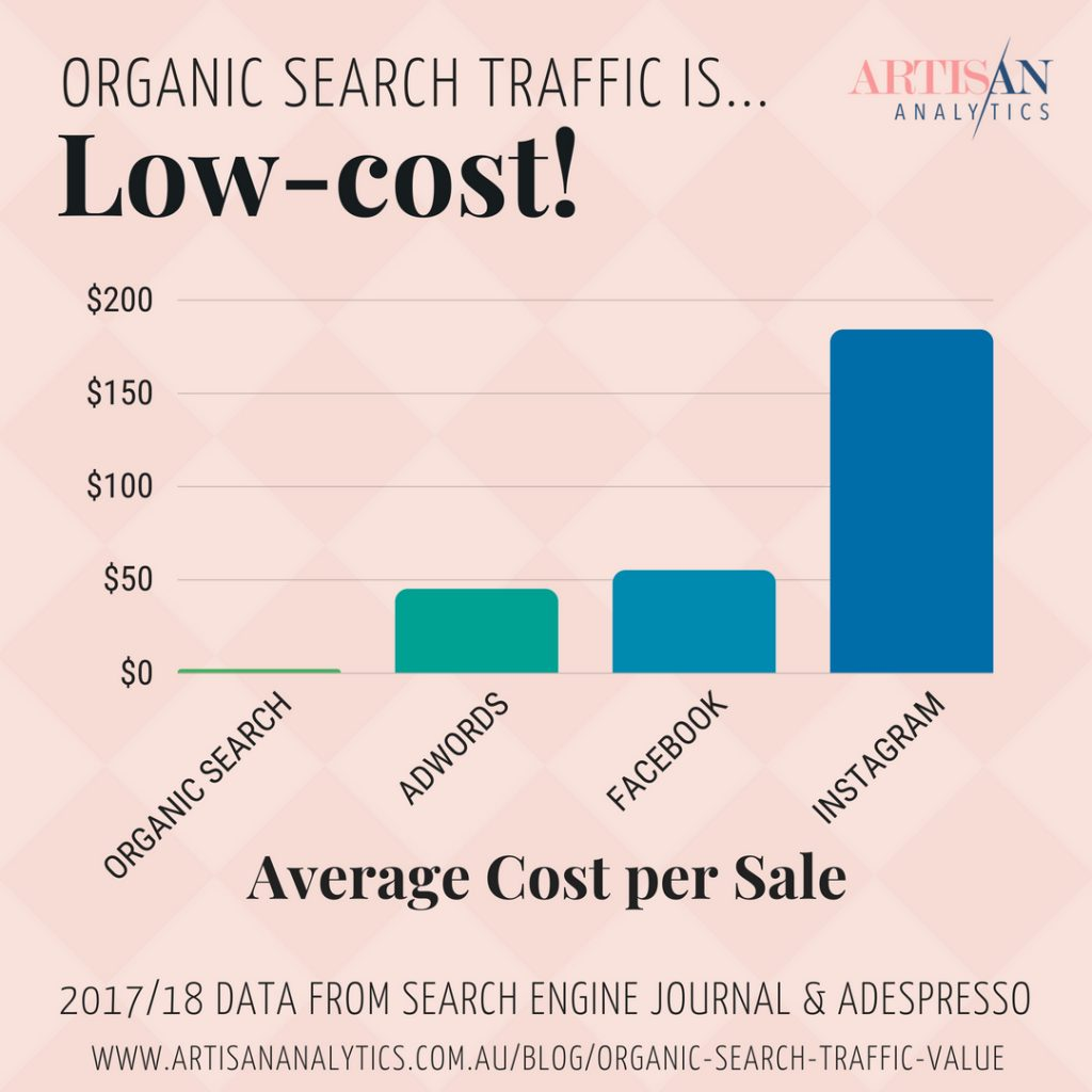 Graph showing the average cost per sale for Organic Search ($2), AdWords ($45), Facebook ($55) and Instagram ($184).